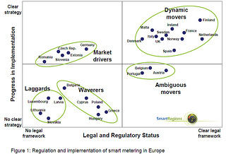 Figure 1: Regulation and implementation of smart metering in Europe, page 14