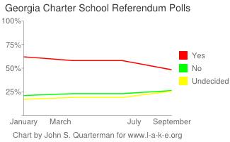 Georgia Charter School Polls