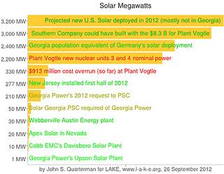 Solar Megawatts, 26 September 2012