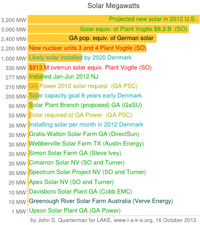 Solar Megawatts 2012-10-16
