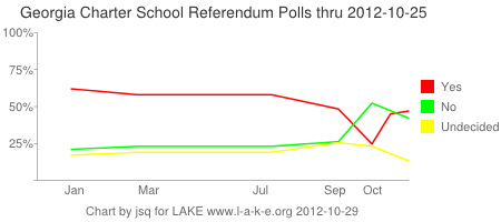 Charter school Amendment 1 polls through 25 October 2012