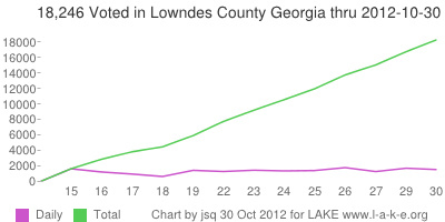 Daily and 18,246 Total voting in Lowndes County Georgia by 30 October 2012