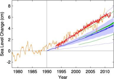 Sea level changes measured and projected
