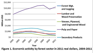 Figure 1. Economic activity by forest sector in 2011 real dollars, 2004-2011.