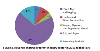 Figure 3. Revenue sharing by forest industry sector in 2011 real dollars.