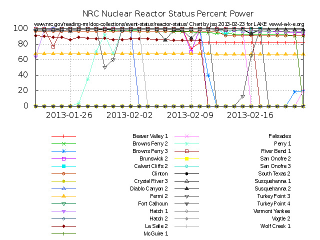 Low Recent NRC Reactor Status