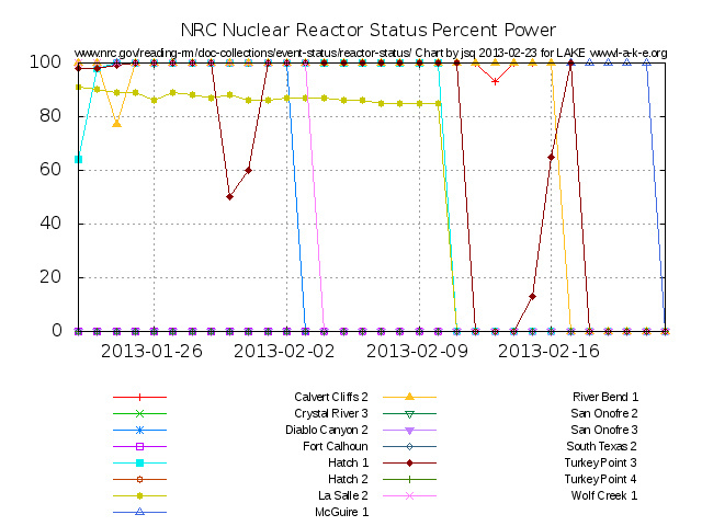 Down Recent NRC Reactor Status