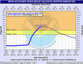 14.65 ft Withlacoochee River at Skipper Bridge Road