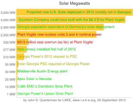 210 MW is more than 50 MW but way less than 3,000 MW