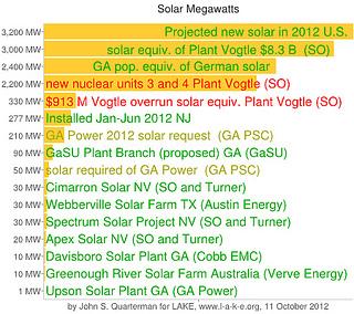 Solar Megawatts 2012-10-11