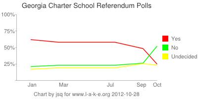Georgia Charter School Polls 2012-10