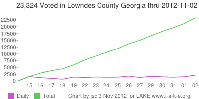 2,151 Friday and 23,324 Total voted in Lowndes County Georgia thru 2 November 2012