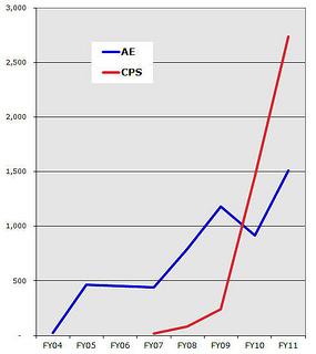 Austin vs. San Antonio in solar power