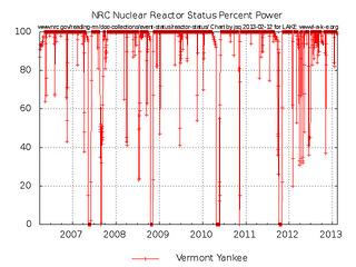 Vermont Yankee NRC Reactor Status