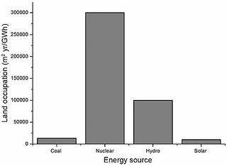Figure 3: 1GWh Land area per energy source