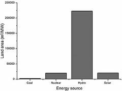 Figure 1: Setup Land area per energy source