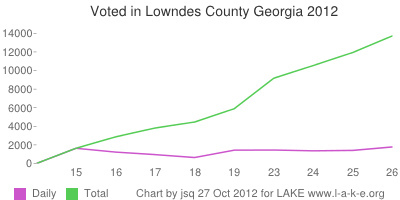 Daily and 13,727 Total voting in Lowndes County Georgia by 26 October 2012