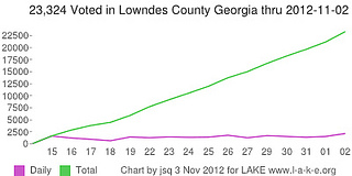 23,324 early voted in Lowndes County, Georgia