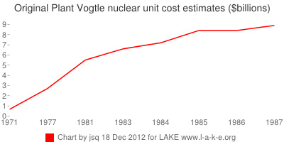 From $0.66 to $8.87 billion: original Plant Vogtle nuclear costs