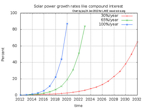 Solar power growth rates like compound interest